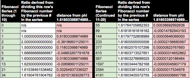 A table exploring the relationship between the Golden Ratio and the Fibonacci series.
